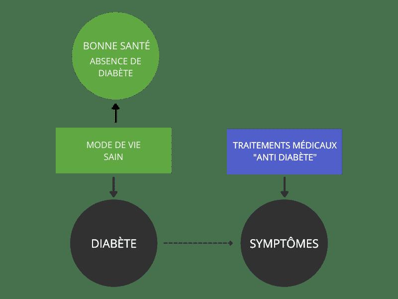 Traitement naturel du diabète de type 2
