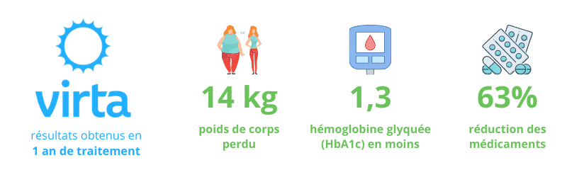 résultats de virta health sur 1 an de traitement