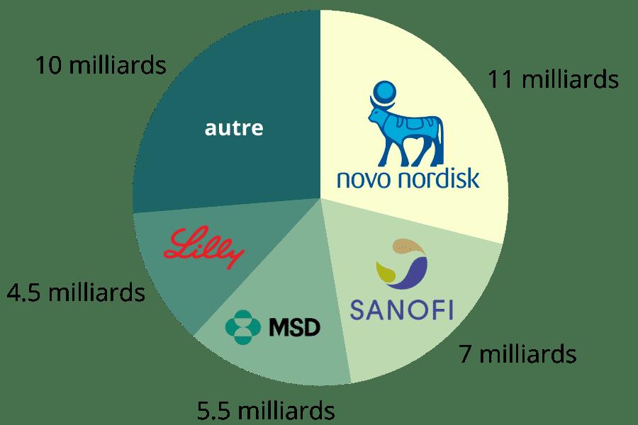 chiffre d'affaire des médicaments contre le diabète