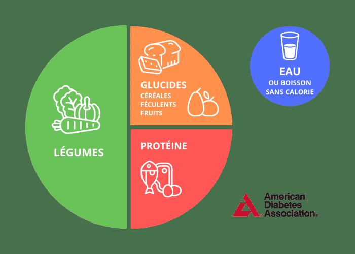 recommandations alimentaires association américaine du diabète